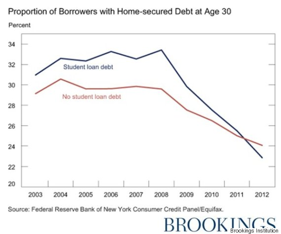 student debt home ownership