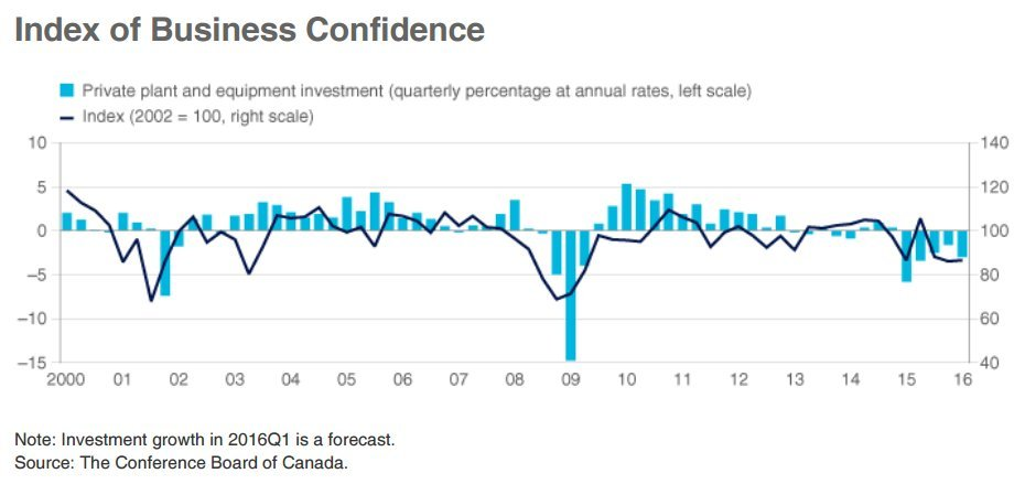 canadian business confidence index