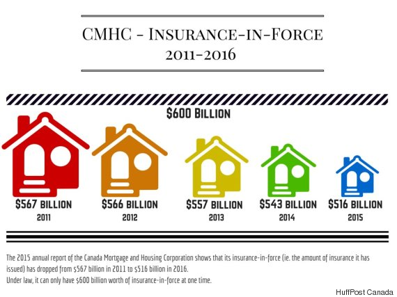 cmhc insurance in force