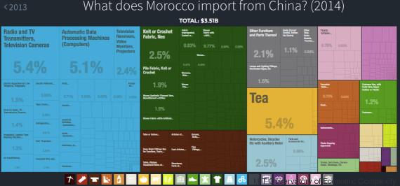 importation maroc