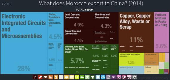exportation maroc chine