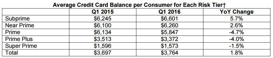 credit card debt canada