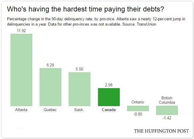 debt delinquencies canada