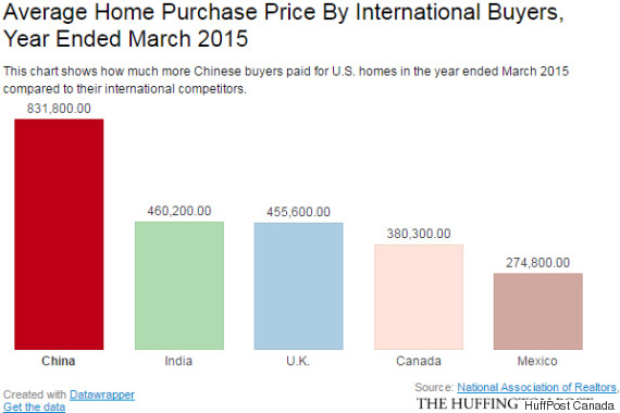 international home purchase price