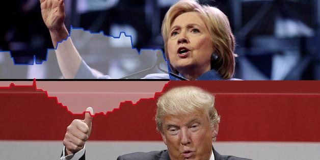 Les courbes des sondages s'inversent en cas de duel Trump/Clinton