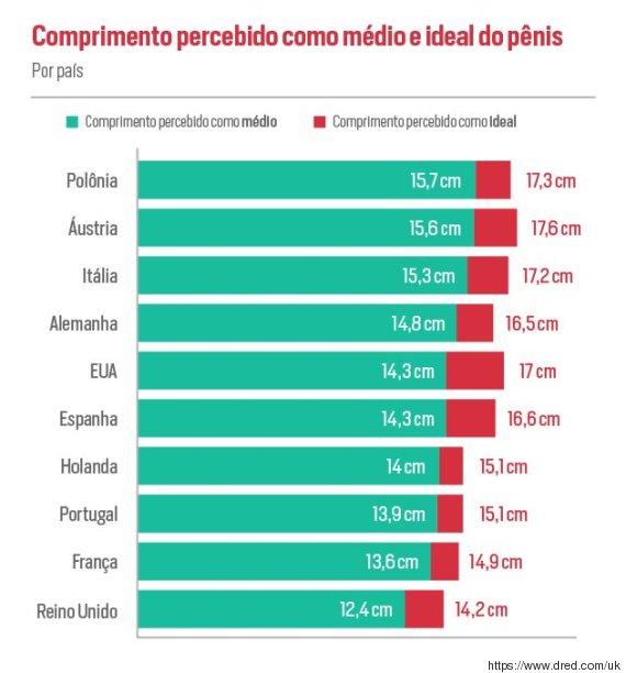 média por país