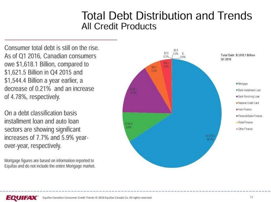 canadian consumer debt