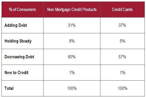 debt canada