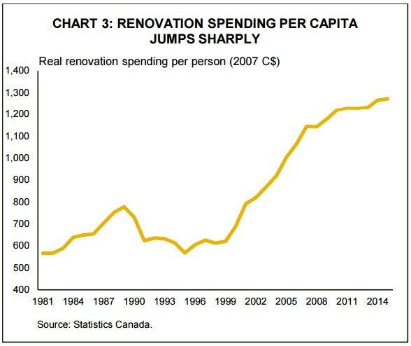 home renovation spending