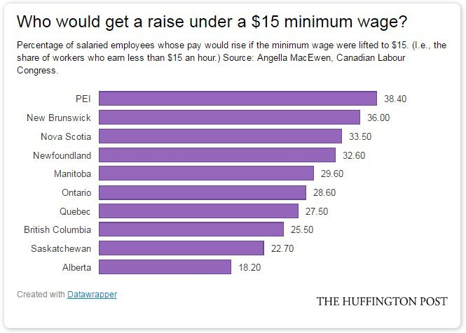 low wage share