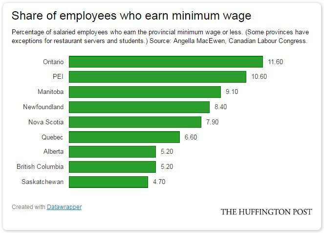 minimum wage share