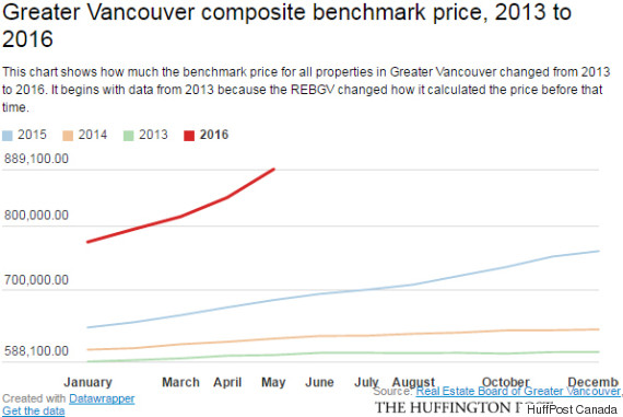 vancouver housing prices