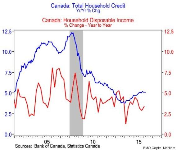 bmo housing chart
