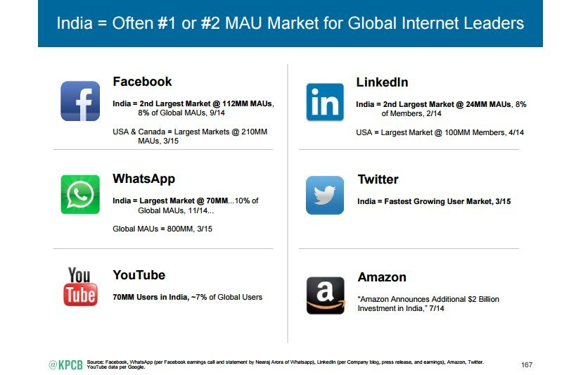 india and global internet giants