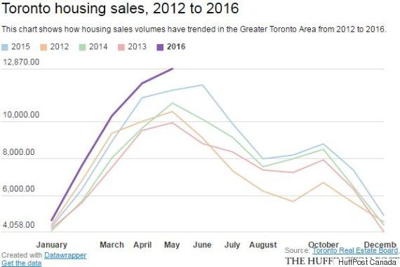 toronto housing sales