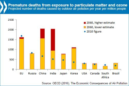 air pollution cost human lives