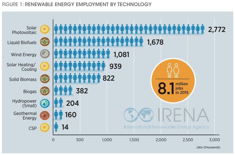 green jobs worldwide