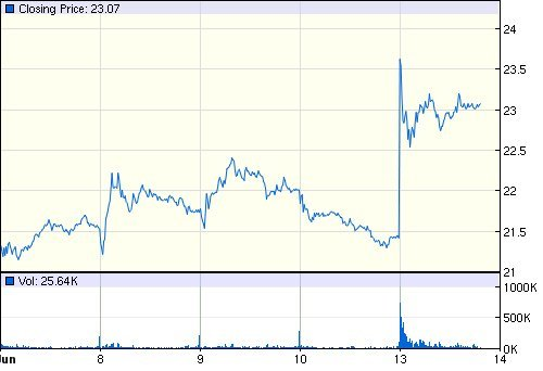 smith wesson share price