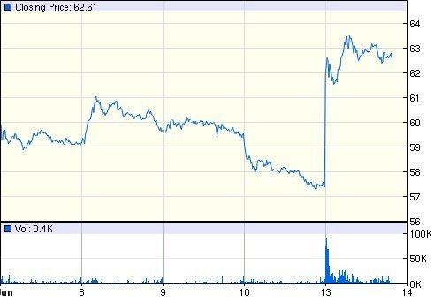 sturm ruger share price