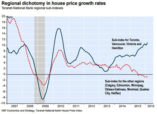 house price dichotomy