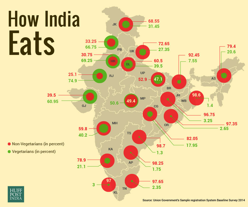 Vegetarian india a myth survey shows over 70 indians eat for What is a vegetarian that eats fish