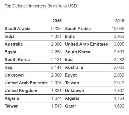 top defence importers