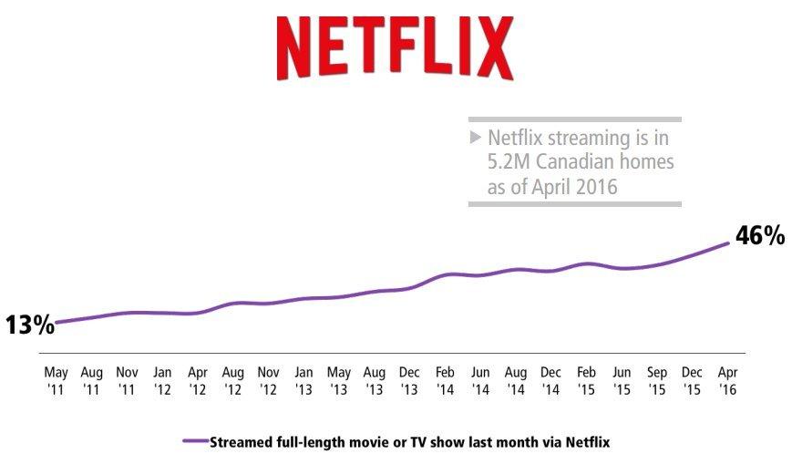 netflix subscribers canada