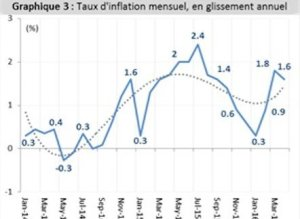 taux inflation graphique 3