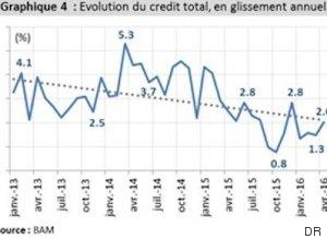 credit total graphique 4