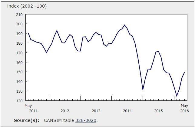 gas price index canada