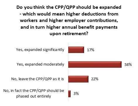 cpp poll