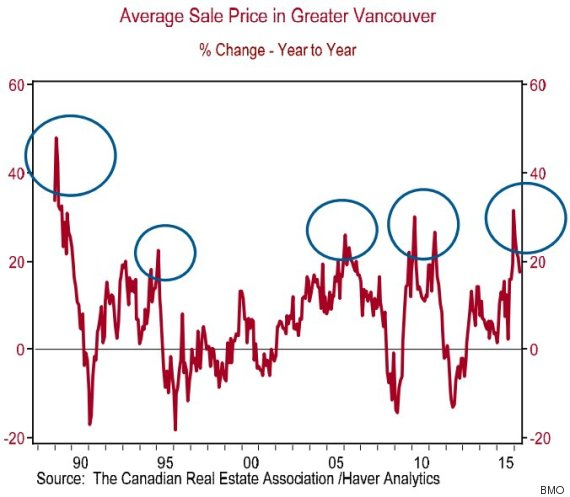 vancouver average sale price