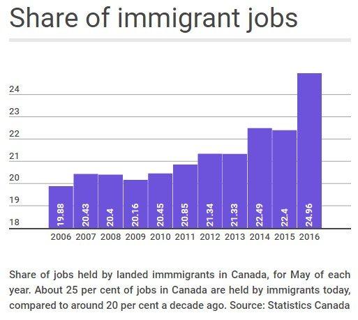 immigrant jobs canada