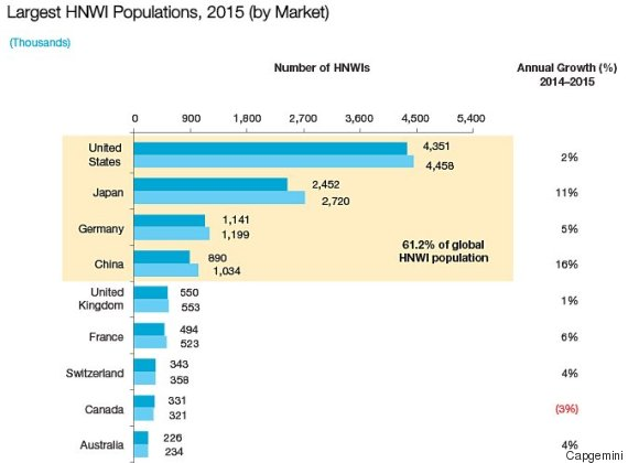 hnwi population