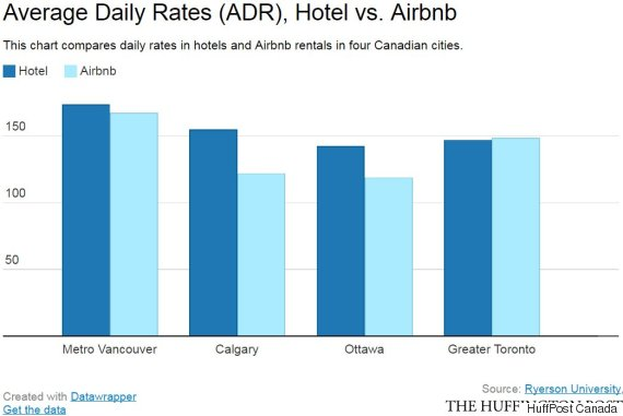 average daily rate hotel airbnb