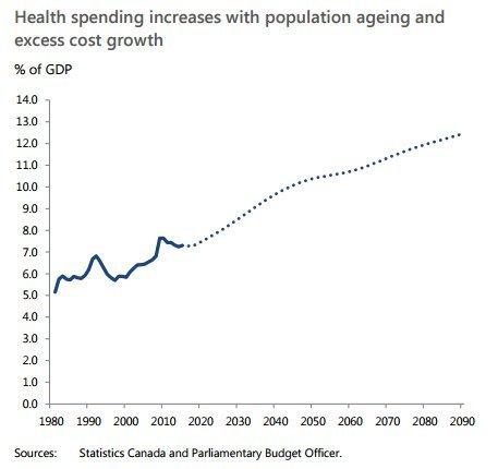 health spending canada