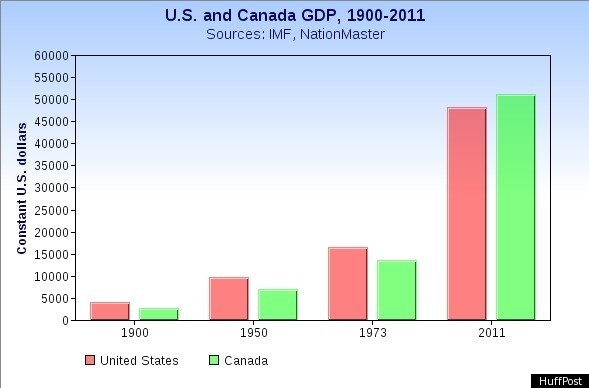 Canada Us Gdp For First Time On Record Canadians May Be