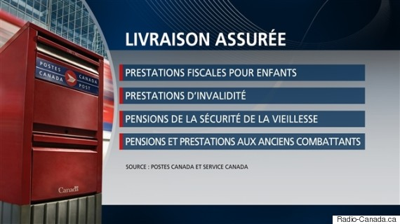 lock out postes canada