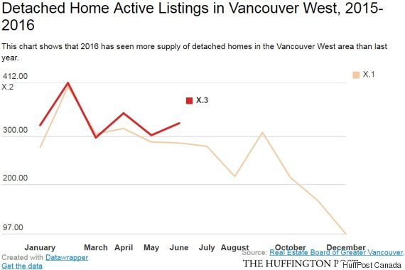 detached home listings vancouver west