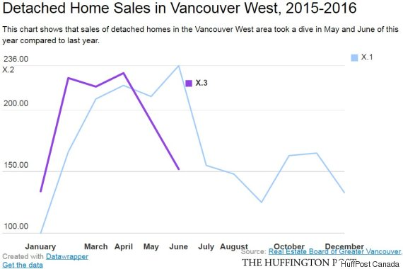 detached homes vancouver west sales