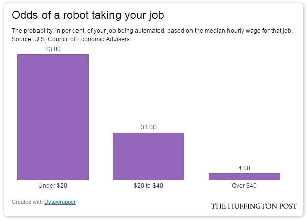 likelihood of job automation