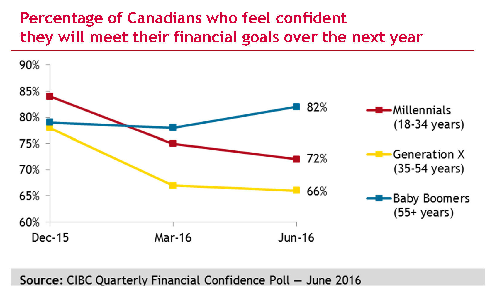financial confidence canada