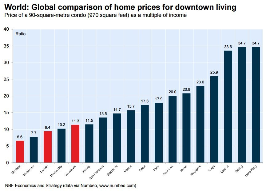 global cities housing affordability