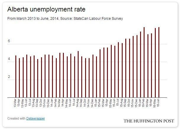 alberta unemployment rate