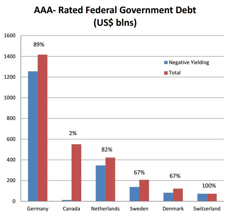 aaa rated sovereign debt
