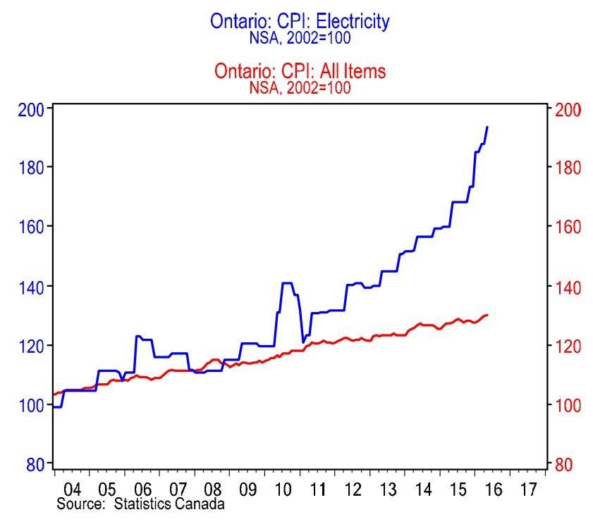 ontario electricity rates