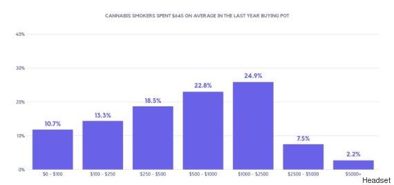 marijuana spending