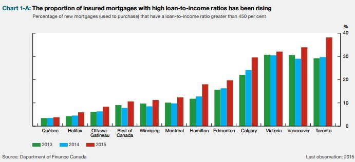 An Ever Larger Number Of Canadian Mortgage Borrowers Are Taking High Loan To Income Ratio Mortgages Meaning They Owe More Than 450 Per Cent Household