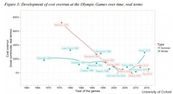olympic cost overruns