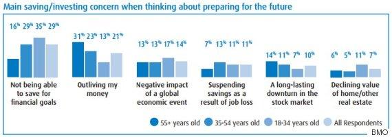 millennial saving survey